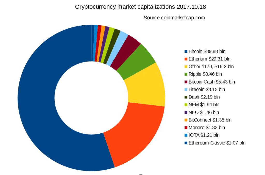 Cryptocurrency-market-capitalizations-2017-10-18