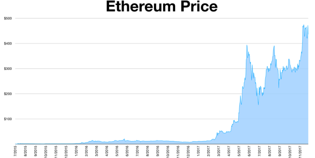 Ethereum pricing