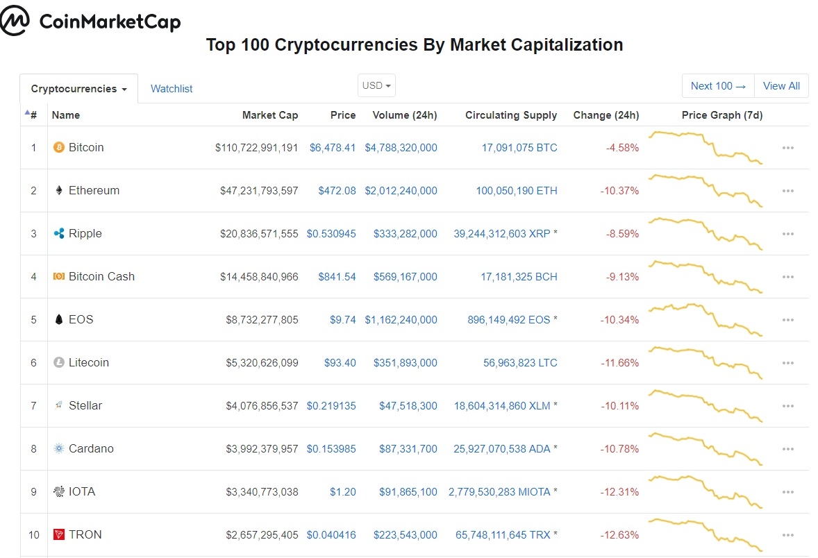 coinmarketcap 13 june